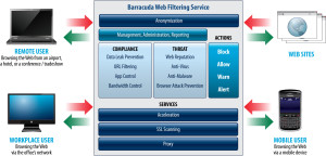 Barracuda Web Filtering